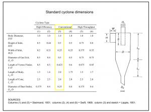 Standard cyclone dimensions